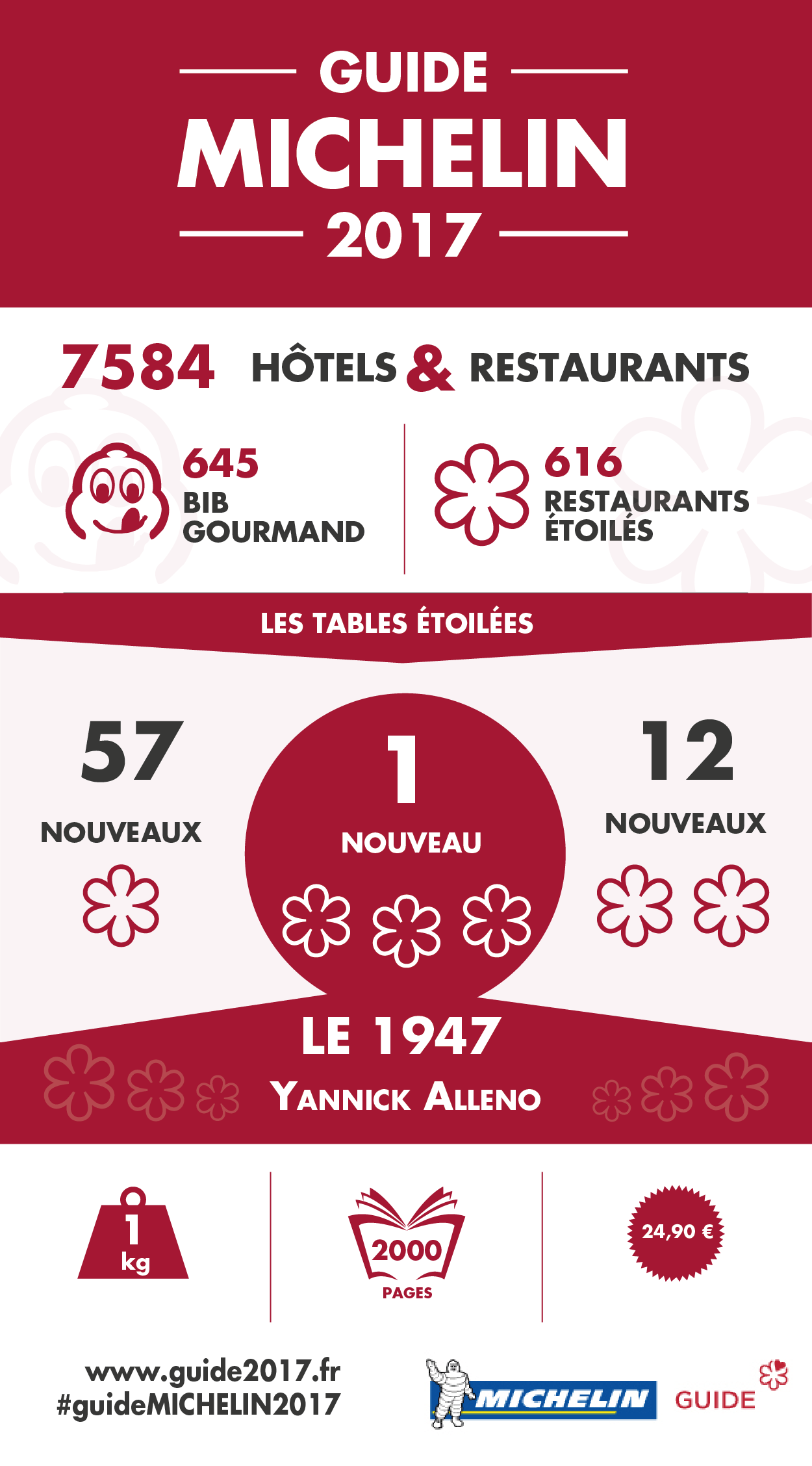 guide MICHELIN France 2017_infographie